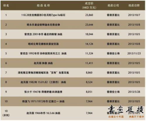2013年度香港中国艺术品拍卖前十名