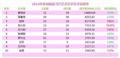 数据来源:雅昌艺术市场监测中心,统计时间2014年8月1日至2014年12月31日。