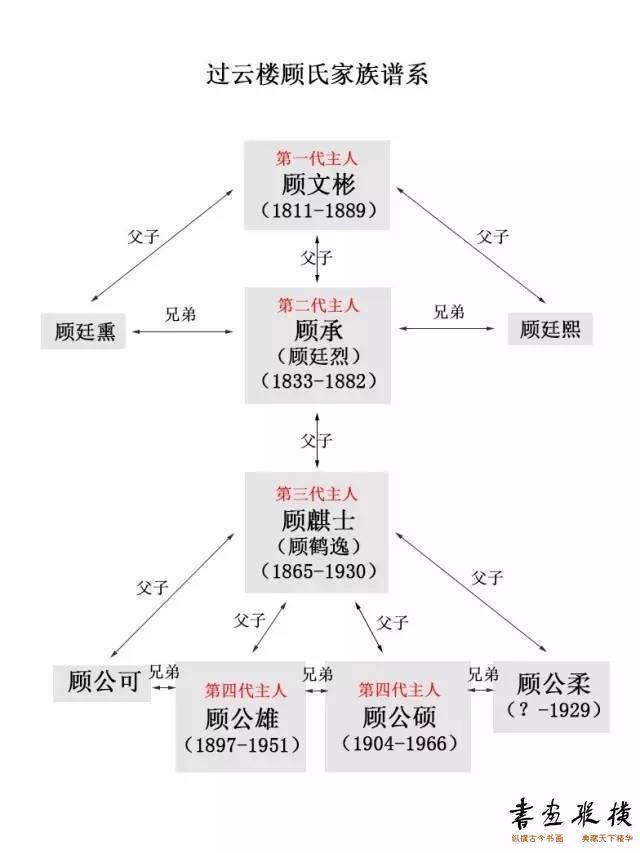 附:顾氏家族谱系